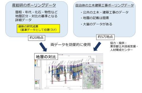 3次元地質地盤図の作製方法1。ボーリングデータを解析(資料:産業技術総合研究所地質調査総合センター)