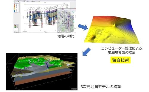 3次元地質地盤図の作製方法2。3次元地質モデリングで地層面(境界面)を描画(資料:産業技術総合研究所地質調査総合センター)