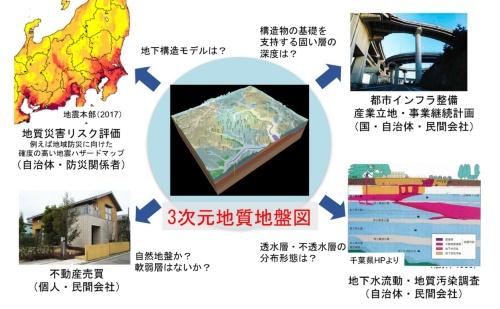 3次元地質地盤図の利用場面(資料:産業技術総合研究所地質調査総合センター)