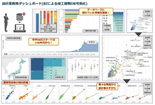 竣工建物DBのデータを建築年や用途、延べ面積などで整理した結果の例(資料:竹中工務店)