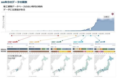 竣工建物DBのデータを、左から古い順に並べたグラフ。記録が残る1700年代のものは、寺社仏閣の建築物が多数を占める(資料:竹中工務店)