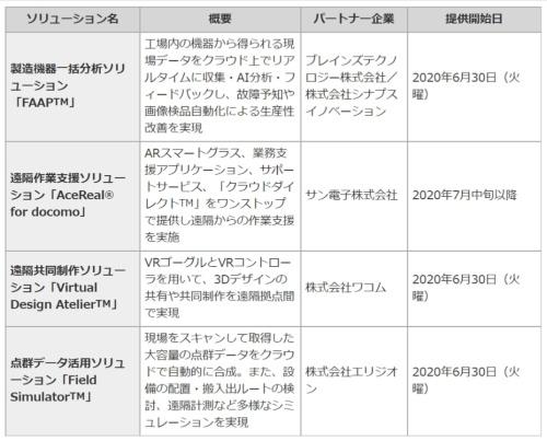 「クラウドダイレクト」で提供する主なサービス。建設業界向けのソリューションを多く取りそろえた(資料:NTTドコモ、6月30日時点)