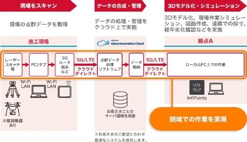 ドコモは6月末から、点群データ活用ソリューション「Field Simulator」の提供を開始した(資料:NTTドコモ)