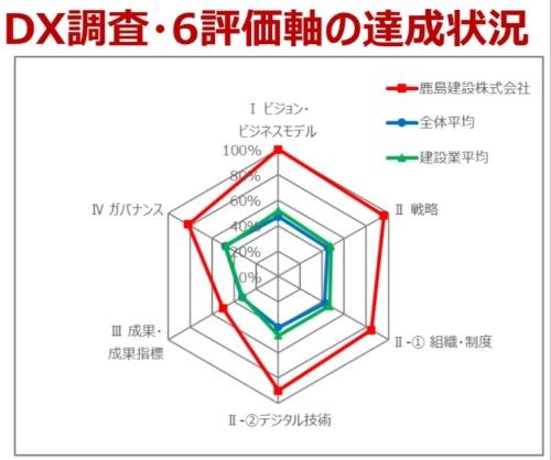 DX銘柄2020に選ばれた鹿島(赤色)と、建設業平均(緑色)の比較。鹿島のスコアは平均より飛び抜けて高い(資料:経済産業省)