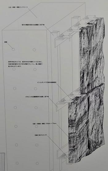 外壁の施工状態。左から躯体(土台)、胴縁(下地)、石板(表面)の順になる(写真:鹿島)
