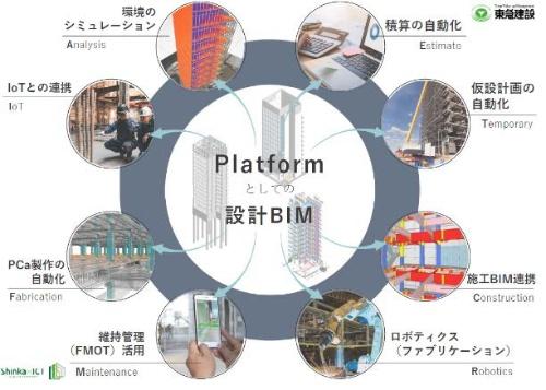 東急建設が掲げる、設計BIMを中心としたDXプラットフォーム(資料:東急建設)