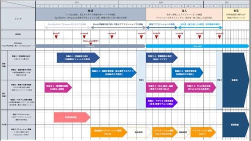 東急建設における19年から21年までの、BIMやMRに対する取り組みロードマップ(資料:東急建設)