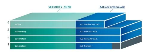 SE1棟は、協創空間「AO(アオ/AGC OPEN SQUARE)」(図の右側)と、従来の中央研究所に相当する社内専用エリア「SECURITY ZONE」で構成する(資料:AGC)