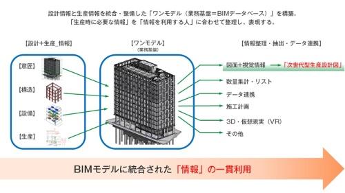 設計情報と生産(施工)情報を統合したBIMモデルから「次世代型生産設計図(施工用図面)」を抽出する。図面は原則、タブレットなどを使って画面上で見る。紙は極力使わない(資料:大林組)