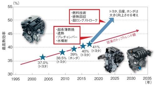 図2 ガソリンエンジンの最高熱効率は一気に高まる