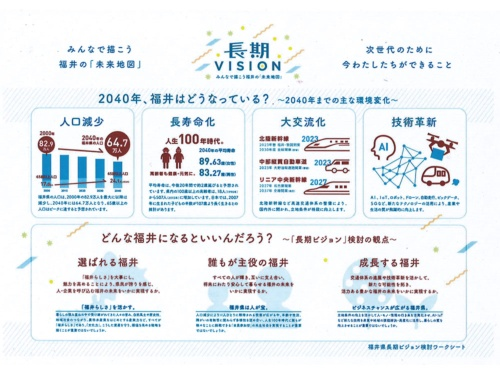 2040年の福井県の環境変化を示した「福井県長期ビジョン検討ワークシート」