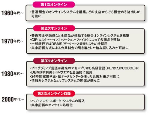 図 銀行オンラインシステムの歴史