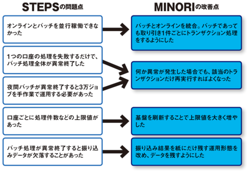 図 集中記帳システムの改善点