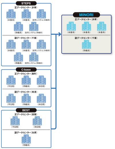 図 メインフレームの台数変化