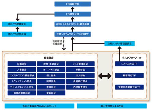 図 プロジェクト管理体制