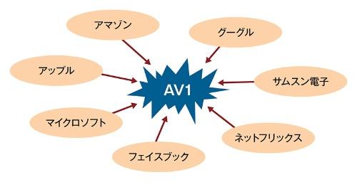 図1 映像符号化方式の主役にAV1が躍り出る