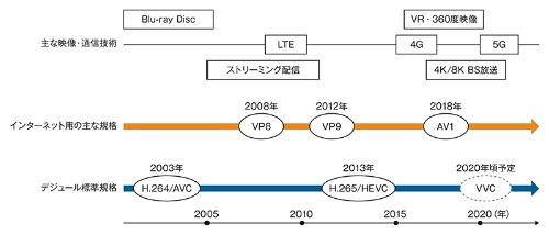 図3 AV1がH.265に取って代わるか