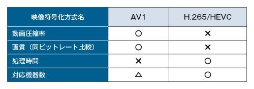 表1 AV1の性能はH.265をしのぐ