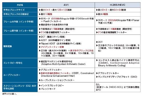 表2 AV1とH.265の技術面の主な違い