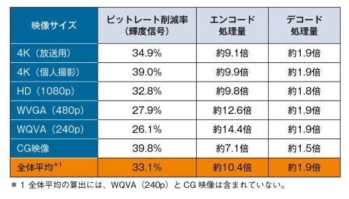 表1 VVCとH.265の性能比較