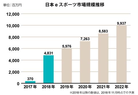 日本のeスポーツの市場規模予測(出所:Gzブレイン)
