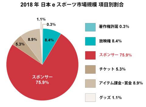 2018年の日本のeスポーツ市場の項目別割合。スポンサー収益が大きい(出所:Gzブレイン)