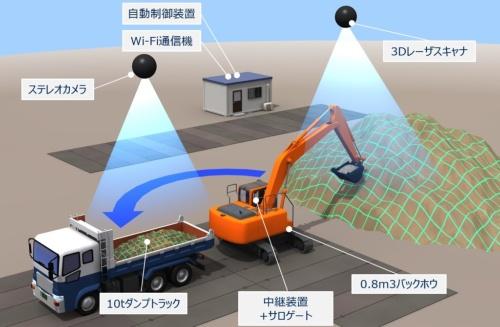 油圧ショベルを自律運転させるために必要な周囲の状況は、高所作業車に設置した3Dスキャナーやカメラなどの映像を利用して確かめる(資料:大林組)
