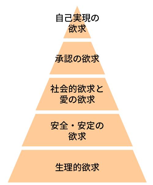 米国の心理学者、アブラハム・マズローによる「欲求5段階説」