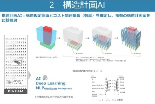 竹中工務店は将棋AIで有名なHEROZに出資し、構造設計業務を支援するAIを開発している(資料:竹中工務店)