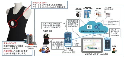 ミツフジのシャツ型ウエアラブルセンサー(資料:前田建設工業)