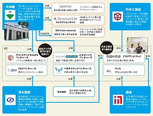 シリコンバレーに進出している大手建設会社の動き(資料:日経アーキテクチュア)
