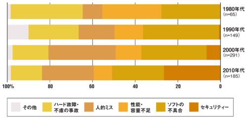 図 システムダウンの原因別割合(年代別)