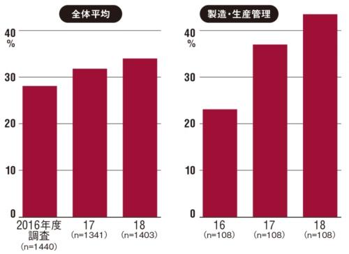 図 業種特有環境におけるセキュリティーインシデント発生率図 2018年に報告されたゼロデイ脆弱性の件数 注:トレンドマイクロの「法人組織におけるセキュリティ実態調査 2018年版」から。同調査は2018年9月22日~9月25日に法人組織における情報セキュリティー対策の意思決定者、および意思決定関与者計1455人( 民間企業:1132人、官公庁自治体:323人)に対して実施したインターネット調査(出所:トレンドマイクロ)