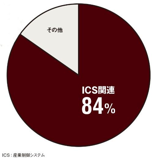 図 2018年に報告されたゼロデイ脆弱性の件数