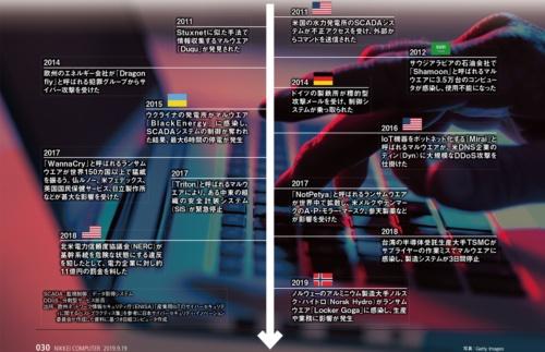 図 産業用IoTへのサイバー攻撃年表