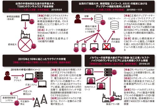 図 近年の海外でのサイバー攻撃事例