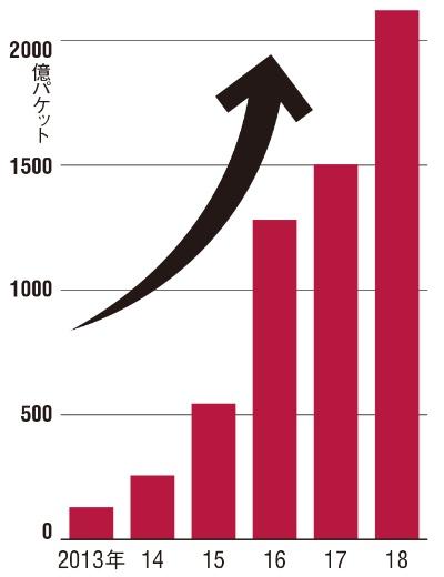 図 NICTERで1年間に観測されたサイバー攻撃件数