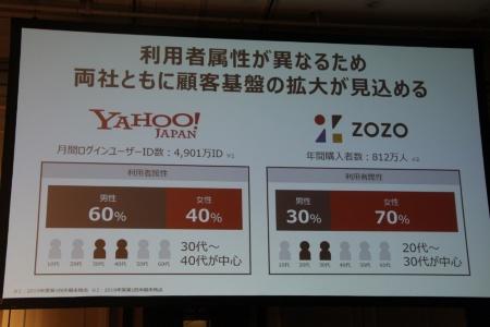 ヤフーとZOZOの利用者属性の比較