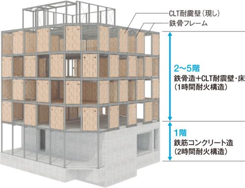 〔図1〕鉄骨ラーメンにCLT耐震壁をはめ込む