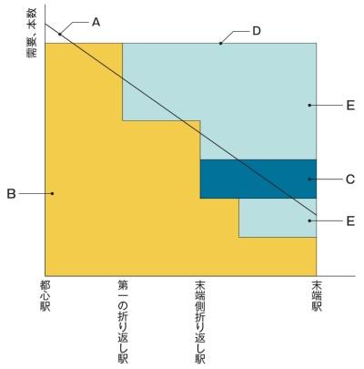 図2 都心からの距離と輸送需要、運転本数の関係