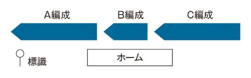図5 駅に待避する場合の並べ方