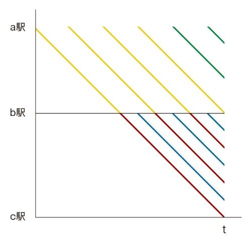 図2 b駅から待機地点までの臨時ダイヤのイメージ