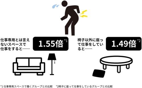 産業医科大学とバックテックの共同研究で明らかになった在宅勤務における腰痛リスクの例