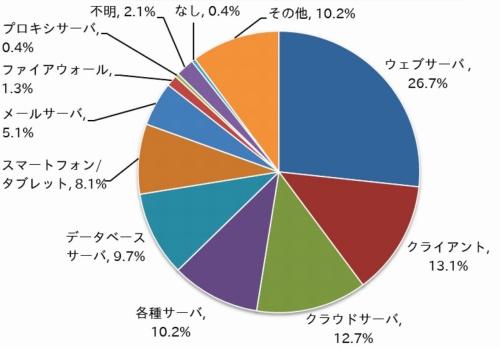 不正アクセス電算機別件数の比率(2020年)