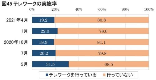 日本生産性本部が20歳以上の全国の雇用者1100人を対象にした「働く人の意識調査」で得たテレワーク実施率の推移