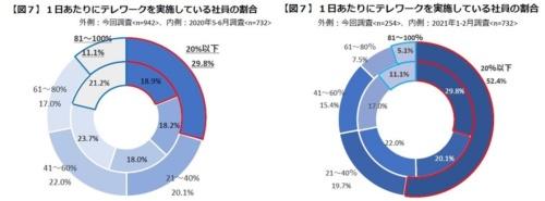 東京商工会議所が東京23区の中小企業を対象に実施した調査で得た、1日当たりにテレワークを実施している社員の割合の変化。左のグラフは2021年1~2月の調査(外側)と2020年5~6月の調査(内側)、右のグラフは2021年5月の調査(外側)と2021年1~2月の調査(内側)の結果をそれぞれ比べたものになる。右のグラフで取り上げている2つの調査は対象が異なるため厳密な比較はできないとしている