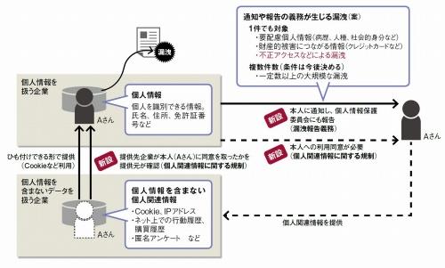 改正個人情報保護法で新設する「漏洩報告義務」と「個人関連情報に関する規制」の概要