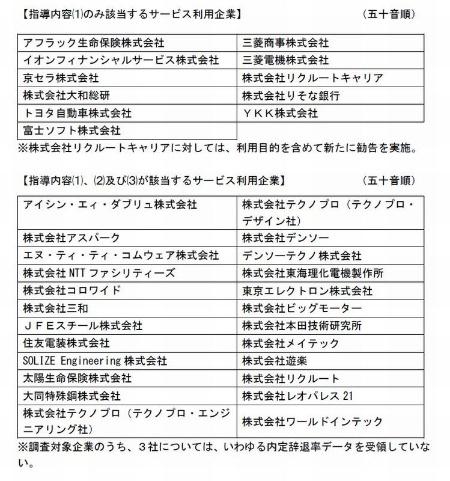 個人情報保護委員会が公表した35社