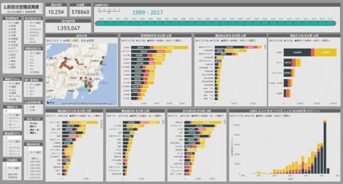次世代RIMSでは多様な分析結果を地図やグラフなどで簡単に可視化できるようにした(資料:東日本高速道路会社)