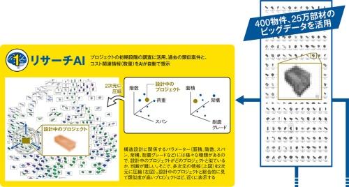 〔図1〕これが竹中工務店「3つのAI」だ